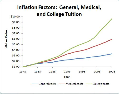 rising cost of college tuition The rising cost of college 79: percentage growth of college tuition between august 2003 and august 2013 2x: that's twice as costs for medical care.