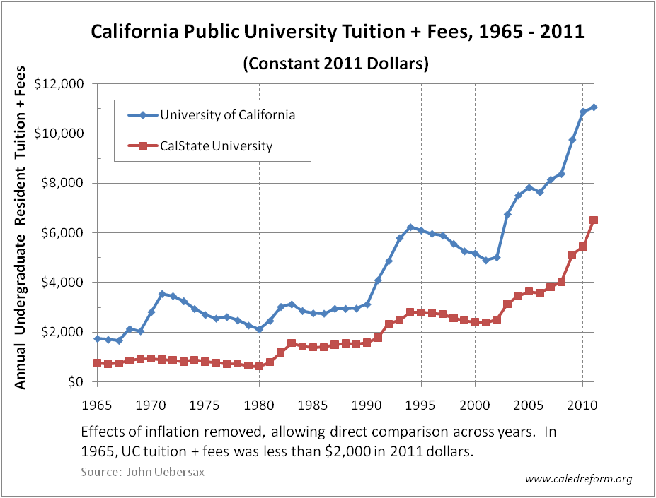 college students should not have to pay state fees College tuition fees : in state vs out of state fees there are several differences between in-state and out-of-state college tuition fees many students are confused about their college tuition fee structures will she have to pay out-of-state fees in az in 20011/12 school year.