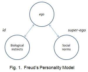 Freud's personality model