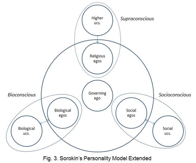 Sorokin's personality model extended